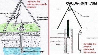 Ручное бурение скважин на воду: буровая тренога