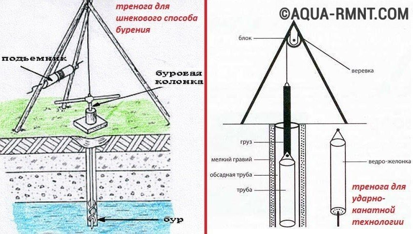 Схема бурения скважины своими