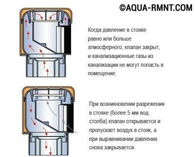 Принцип действия воздушного клапана