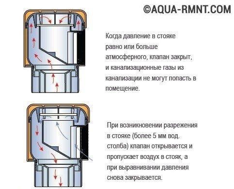 Принцип действия воздушного
