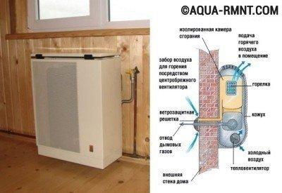 Электрическое отопление в частном доме: устройство конвектора