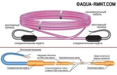 Устройство нагревательного кабеля
