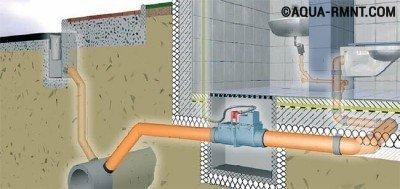 Обратный клапан для канализации: схема работы запорного устройства