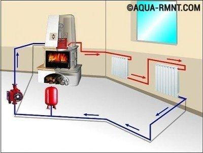 Печное отопление: система с водяным контуром