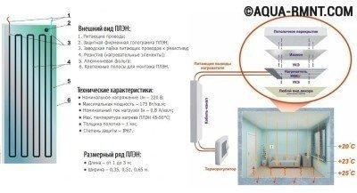 Отопление плэн: схема обогрева помещения
