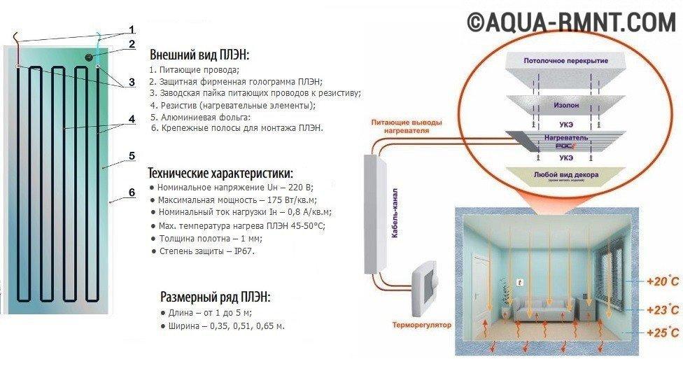 Отопление плэн: схема обогрева