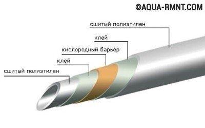 Конструкция трубы из сшитого полиэтилена