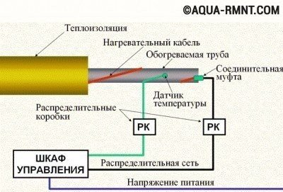 Схема крепления двух греющих кабелей к трубопроводу