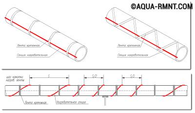 Расположение нагревательного кабеля по спирали с определенным шагом