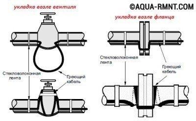 Схема укладки саморегулирующегося нагревательного кабеля вокруг вентиля и фланца