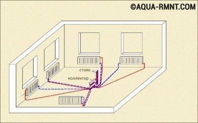 Схема лучевой разводки отопления с естественной циркуляцией