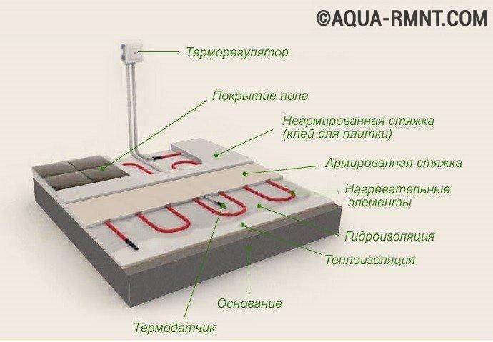 Теплоизоляцией с прокладка нефтепроводов