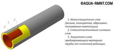Строение трехслойной трубы
