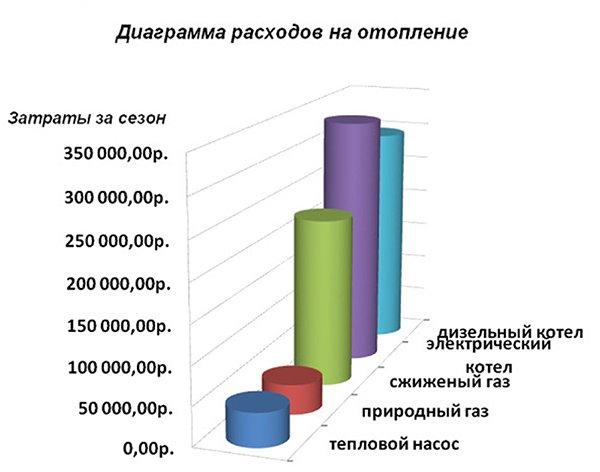 Диаграмма расходов на отопление