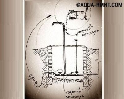 Простейшая схема устройства водопровода на даче