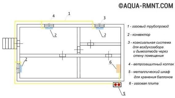 Схема установки газовых