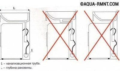 Раковина над стиральной машиной: грамотная установка