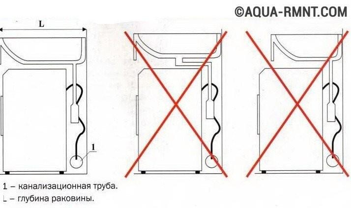 над стиральной машиной: