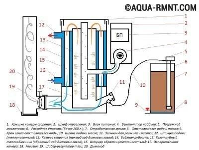 Схема устройства котла на отработанном масле