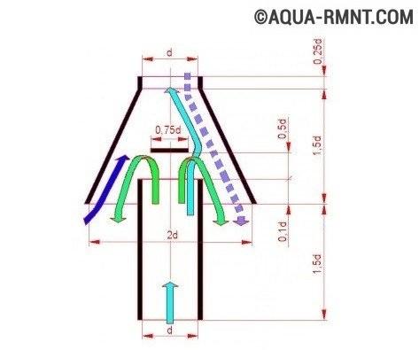 Как улучшить тягу в дымоходе для печи ооо дымоход официальный сайт