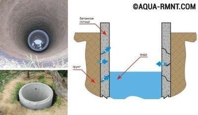 Использование специальных бетонных колец при строительстве шахты колодца