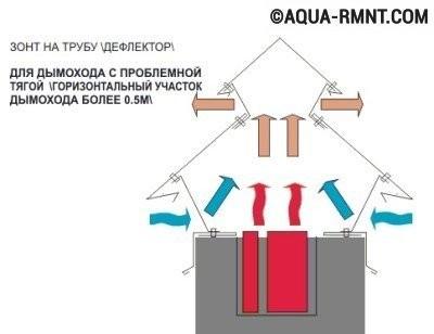 Как сделать дефлектор своими руками
