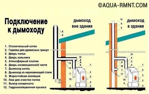 канал для газового котла