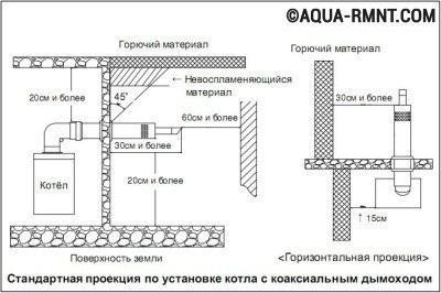 Монтаж коаксиального дымохода: установка системы