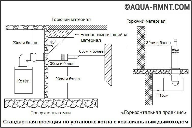 Варианты монтажа коаксиальных дымоходов как присоединить твердотопливный котел к дымоходу