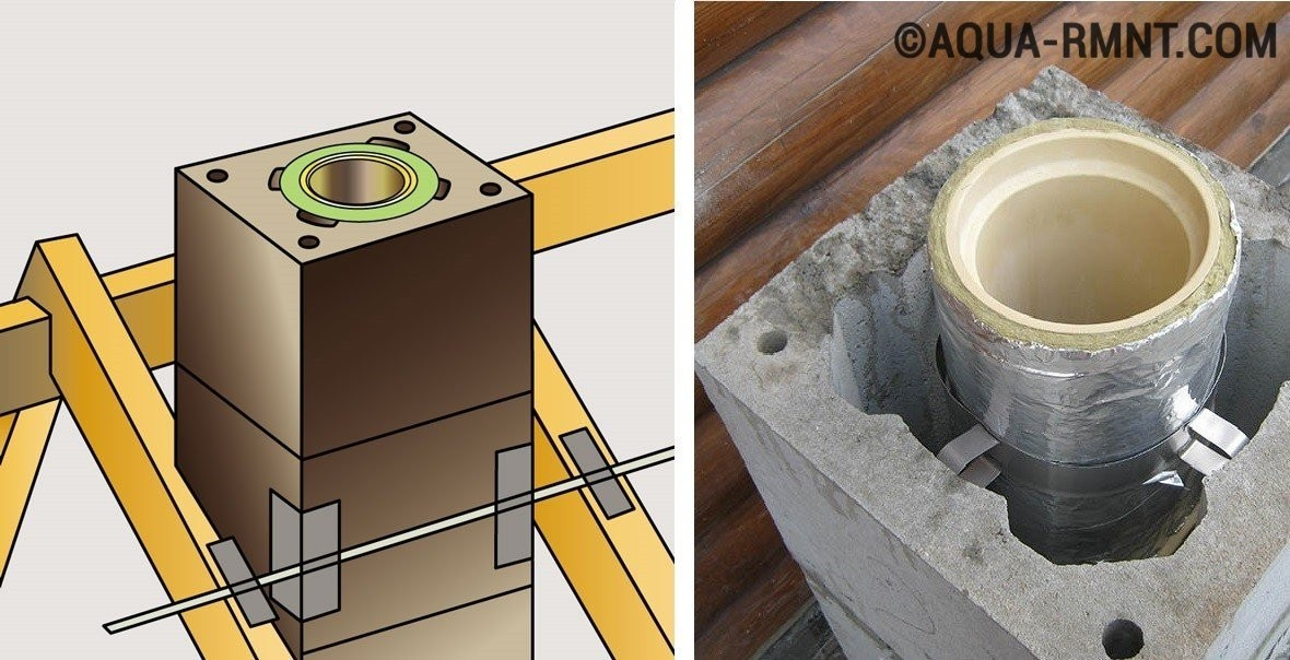 Оборудование для керамических дымоходов чем можно отделать дымоход внутри дома