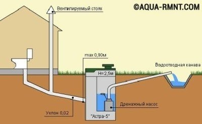 Фановая труба необходима для вентиляции канализации