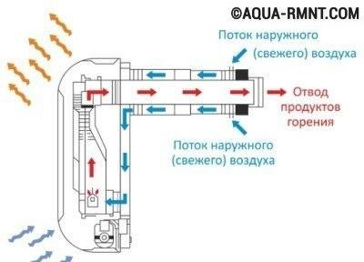 Монтаж коаксиального дымохода: устройство сооружения