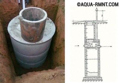 Как выбрать септик для дачи: бетонное сооружение