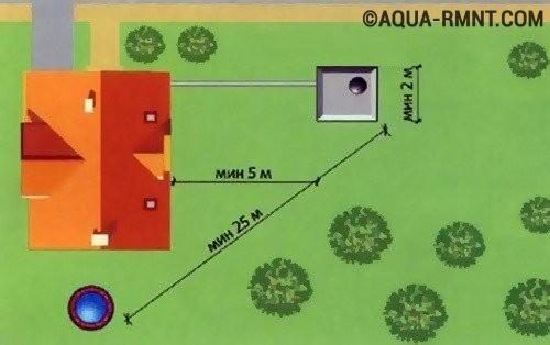 Схема расположения ямы
