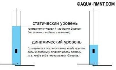 Статический и динамический уровень воды в колодце