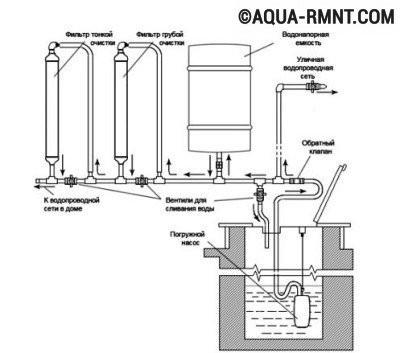 Схема устройства децентрализованного водопровода на даче