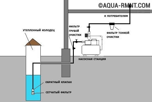 дома водой из колодца