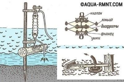 Самодельный волновой насос