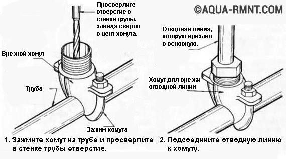 Хомуты для врезки в трубу
