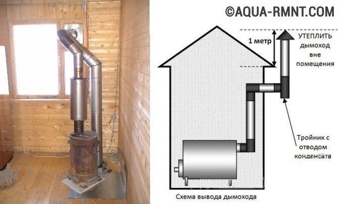 Как сделать окно в дымоходе труба дымохода отзывы