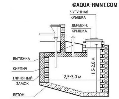 Схема сливной ямы