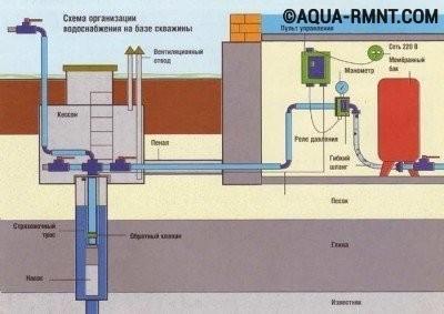 Схема монтажа водоснабжения частного дома из скважины