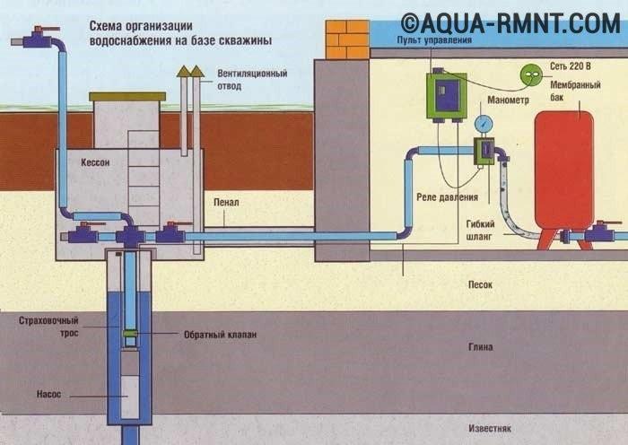Схема монтажа водоснабжения