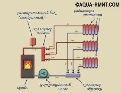 Коллектор для отопления: схема работы системы
