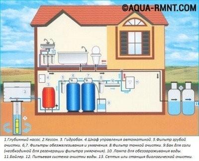 Гидроаккумуляторный бак в системе водоснабжения