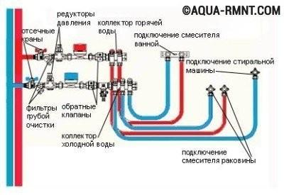 Водопровод из полипропилена: коллекторная разводка