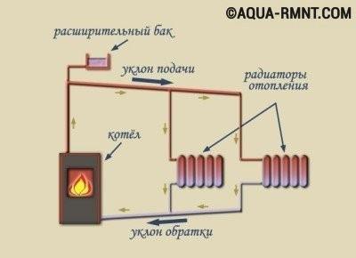 Схема системы отопления с естественной циркуляцией