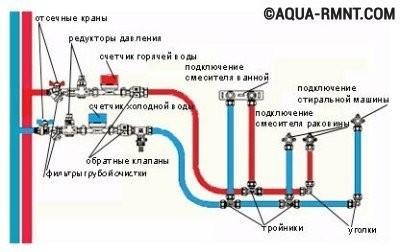 Водопровод из полипропиленовых труб: последовательная разводка