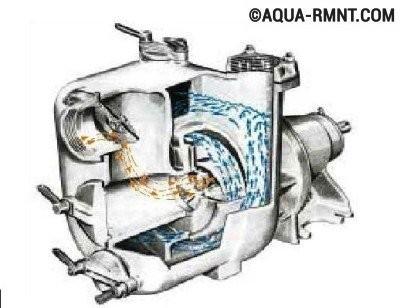Устройство и принцип работы вихревого самовсасывающего насоса