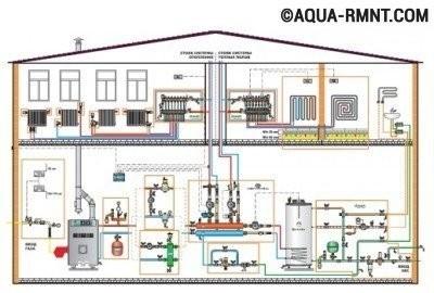Монтаж отопления из полипропиленовых труб: сборка деталей
